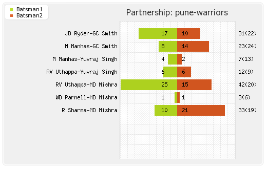Pune Warriors vs Kochi Tuskers Kerala 10th Match Partnerships Graph