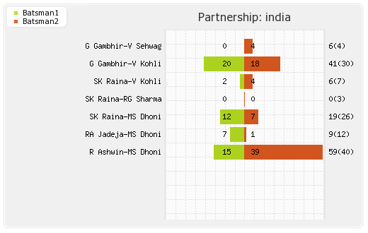 Australia vs India 1st T20I Partnerships Graph