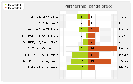 Bangalore XI vs Kolkata XI 10th Match Partnerships Graph