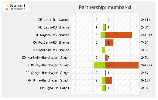 Mumbai XI vs Delhi XI 19th Match Partnerships Graph