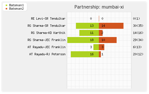 Deccan Chargers vs Mumbai XI 40th Match Partnerships Graph