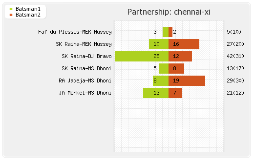 Chennai XI vs Kolkata XI 41st Match Partnerships Graph