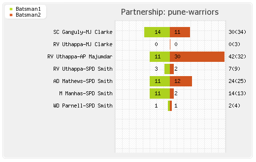 Pune Warriors vs Rajasthan XI 52nd Match Partnerships Graph