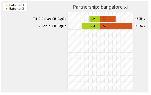 Mumbai XI vs Bangalore XI 54th Match Partnerships Graph