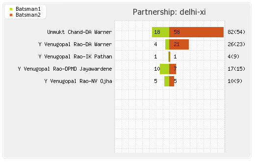 Punjab XI vs Delhi XI 69th Match Partnerships Graph