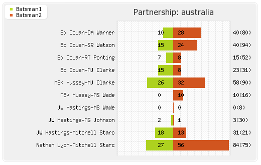 South Africa vs Australia 3rd Test Partnerships Graph