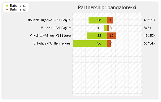Bangalore XI vs Hyderabad XI 9th Match Partnerships Graph