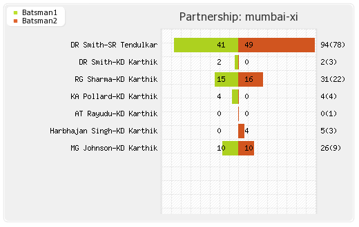 Mumbai XI vs Kolkata XI 53rd Match Partnerships Graph