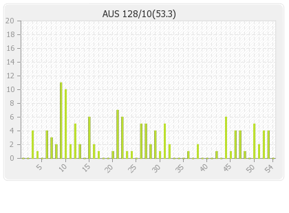Australia 1st Innings Runs Per Over Graph