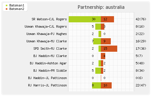 England vs Australia 2nd Test Partnerships Graph