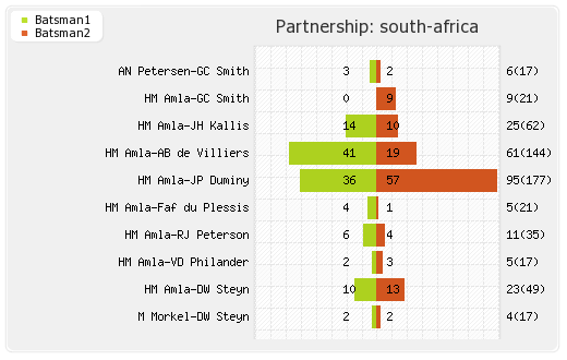 Pakistan vs South Africa 1st Test Partnerships Graph