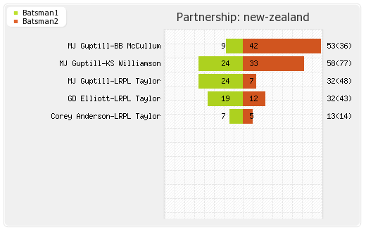 New Zealand vs Afghanistan 31st Match Partnerships Graph