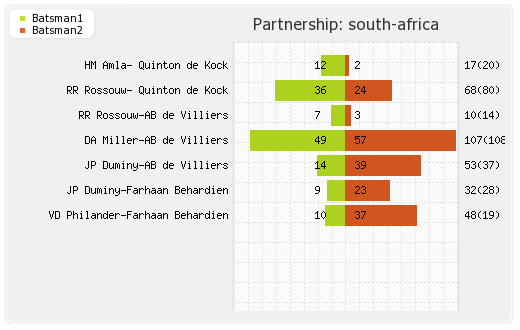 South Africa vs UAE 36th Match Partnerships Graph