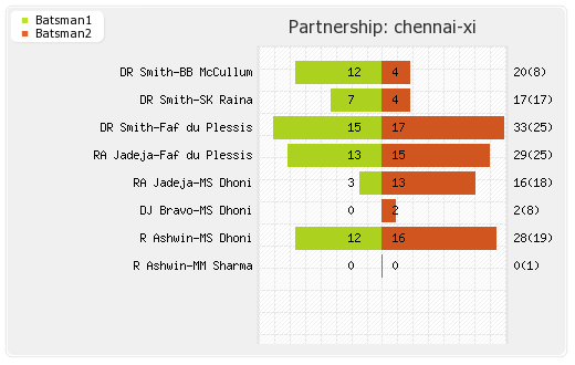Chennai XI vs Delhi XI 2nd T20 Partnerships Graph