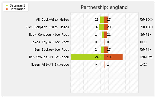 South Africa vs England 2nd Test Partnerships Graph