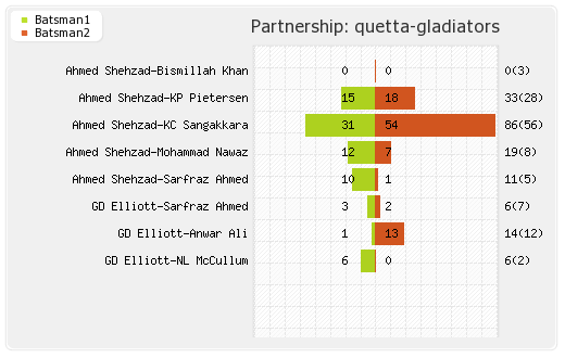 Islamabad United vs Quetta Gladiators Final Partnerships Graph