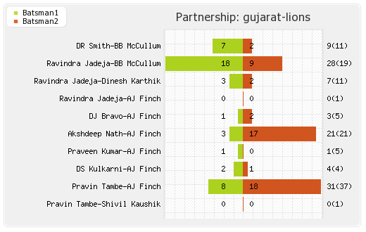 Bangalore XI vs Gujarat Lions 44th T20 Partnerships Graph