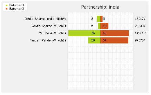 India vs New Zealand 3rd ODI Partnerships Graph