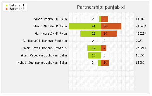 Gujarat Lions vs Punjab XI 26th Match Partnerships Graph