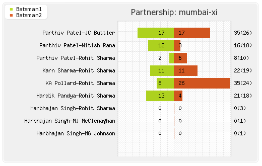 Mumbai XI vs Rising Pune Supergiants 28th Match Partnerships Graph