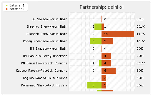 Delhi XI vs Mumbai XI 45th Match Partnerships Graph