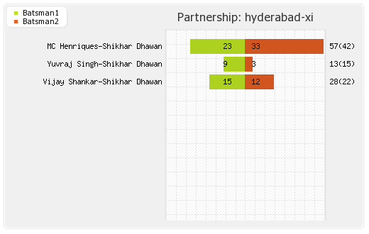 Hyderabad XI vs Mumbai XI 48th Match  Partnerships Graph