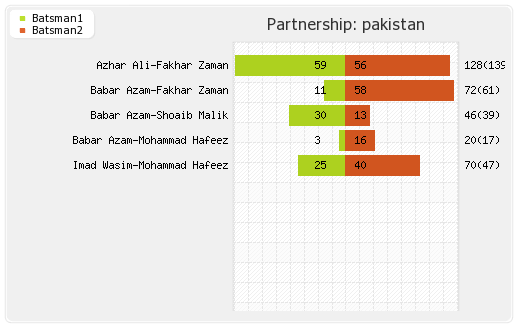 India vs Pakistan Final Partnerships Graph