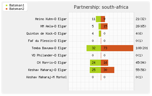 England vs South Africa 3rd Test Partnerships Graph
