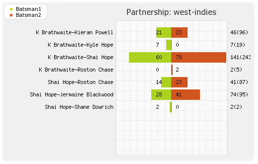 England vs West Indies 2nd Test Partnerships Graph