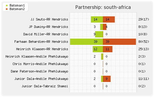 India vs South Africa 1st T20I Partnerships Graph