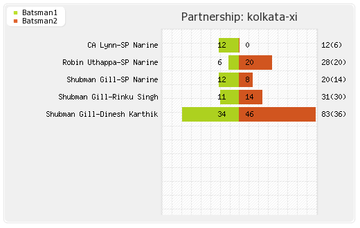 Kolkata XI vs Chennai XI 33rd Match Partnerships Graph