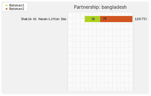 Bangladesh vs West Indies 23rd Match Partnerships Graph