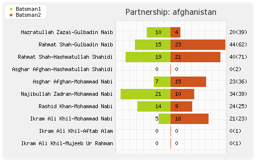 Afghanistan vs India 28th Match Partnerships Graph