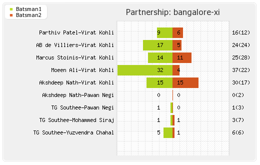 Bangalore XI vs Delhi XI 20th Match Partnerships Graph