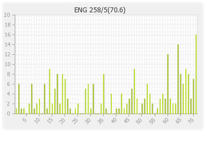 England 2nd Innings Runs Per Over Graph