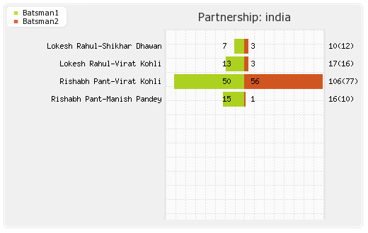 West Indies vs India 3rd T20I Partnerships Graph