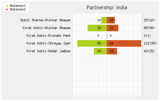 West Indies vs India 3rd ODI Partnerships Graph