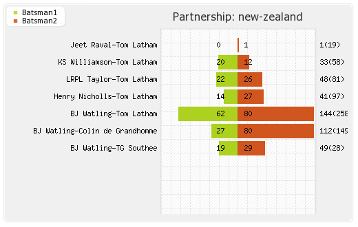 New Zealand vs Sri Lanka 2nd Test Partnerships Graph