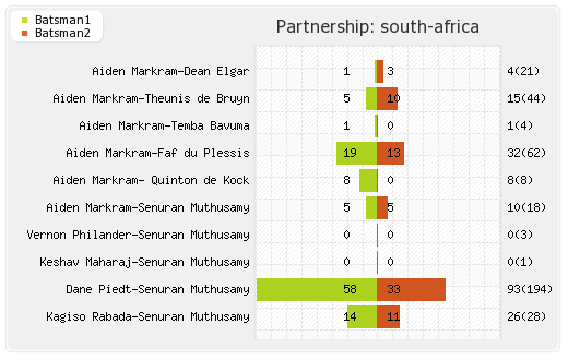 India vs South Africa 1st Test Partnerships Graph