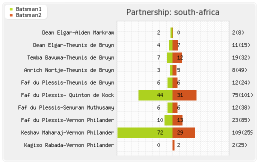 India vs South Africa 2nd Test Partnerships Graph
