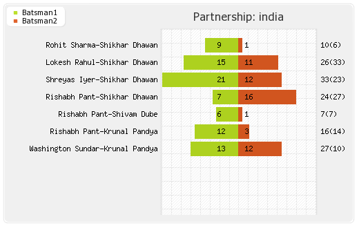 India vs Bangladesh 1st T20I Partnerships Graph