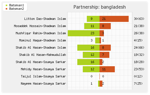 Bangladesh vs Afghanistan Only Test Partnerships Graph