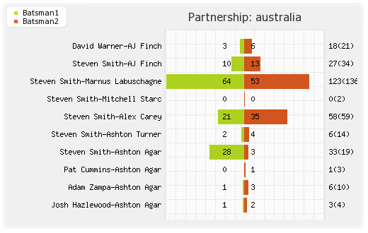 India vs Australia 3rd ODI Partnerships Graph