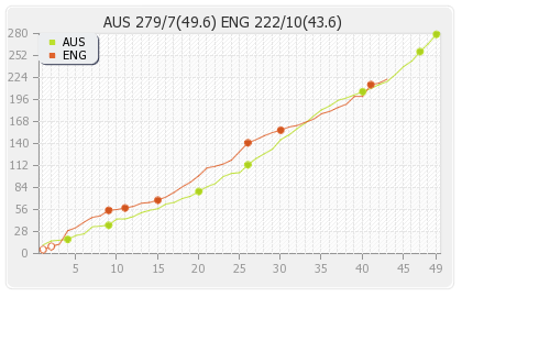 Australia vs England 7th ODI Runs Progression Graph